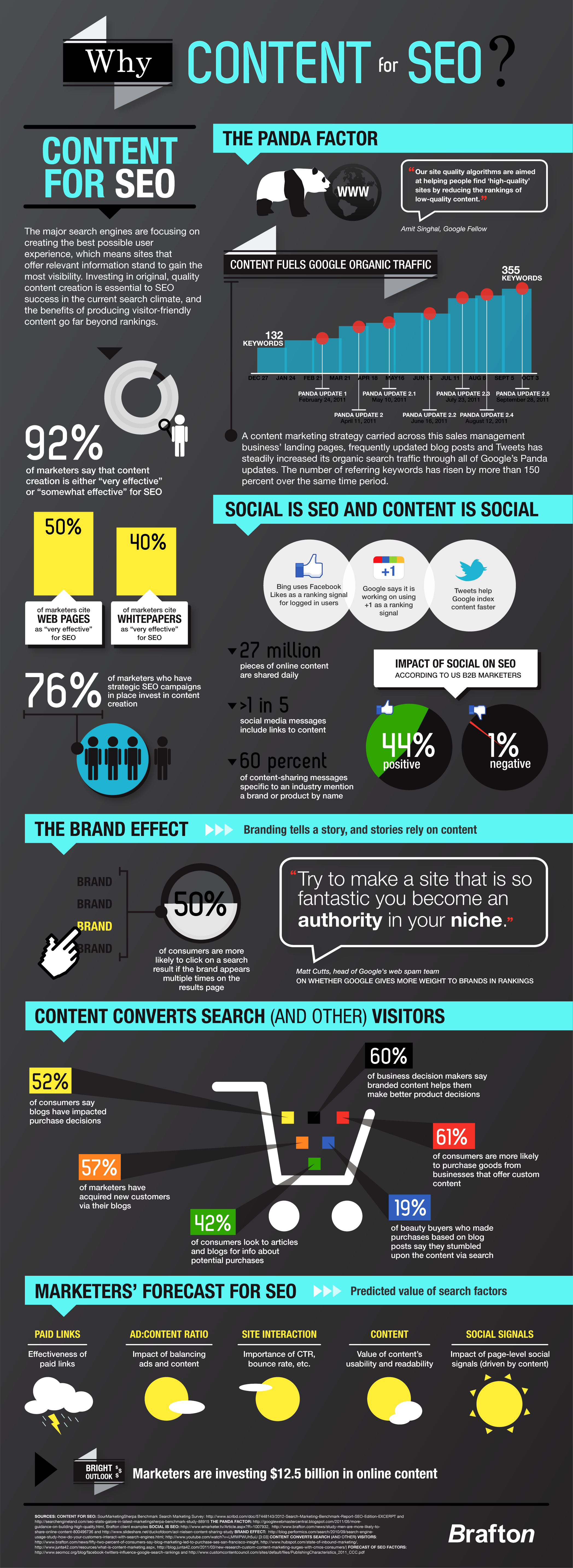content-plus-social-equals-success